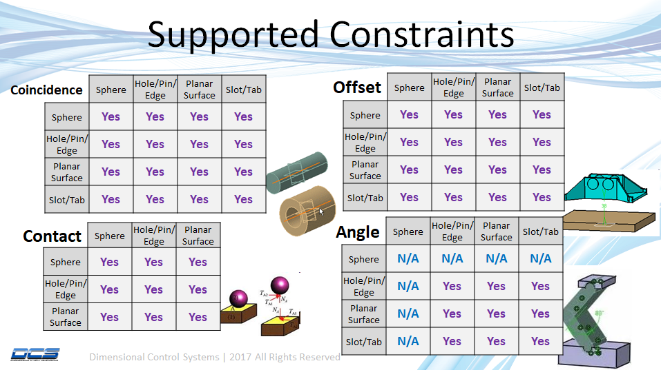 MM-supported-Constraints
