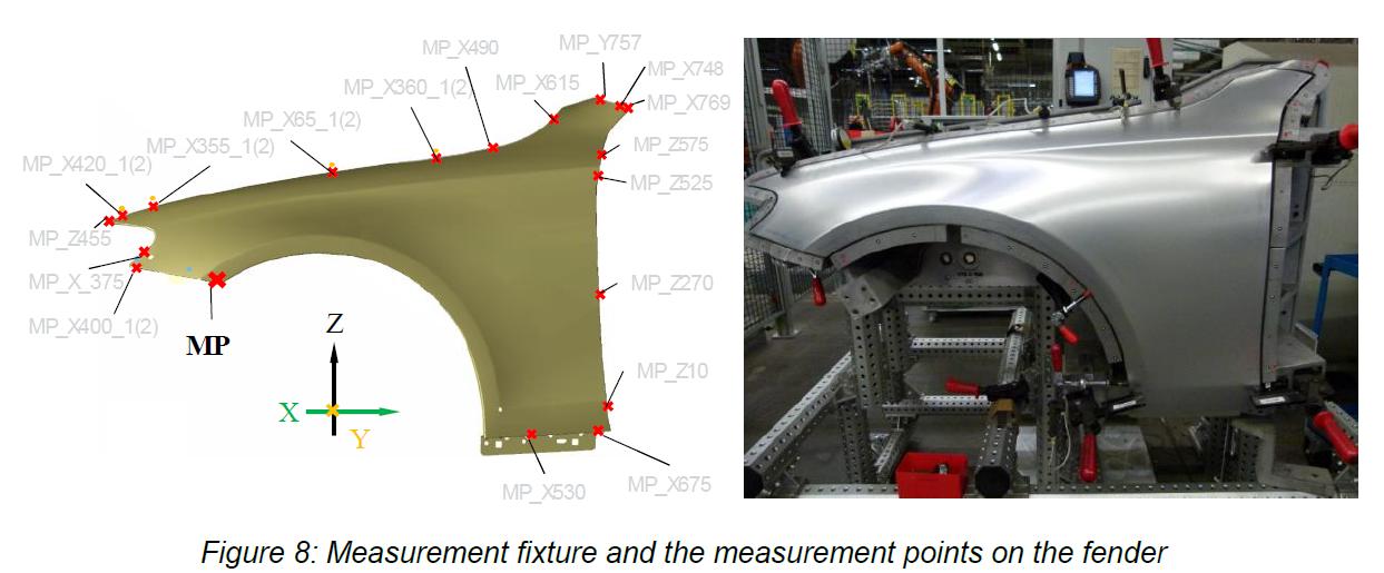 Simulation vs Fixture Measure FEA Validation - 3DCS