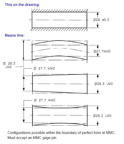 Boundary of Perfect Form Internal Ex - DCS Training