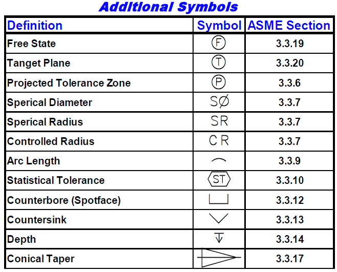 Additional Symbols - DCS Training