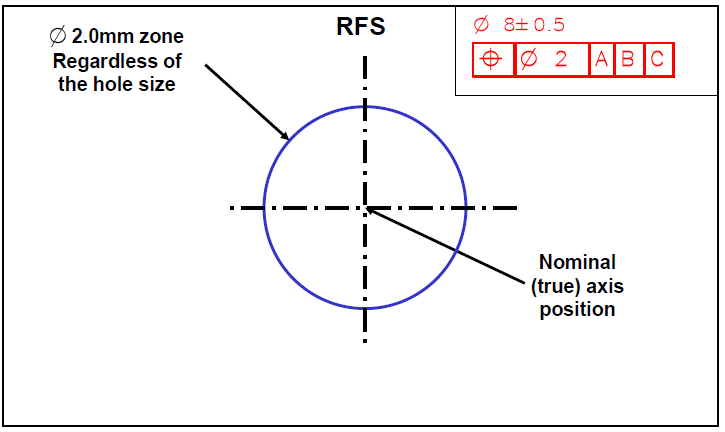 Example RFS Drawing - DCS Training