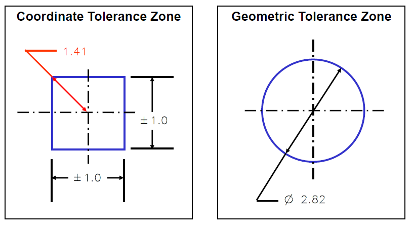 Coordinate vs Geometric Tolerance Zone - DCS Training