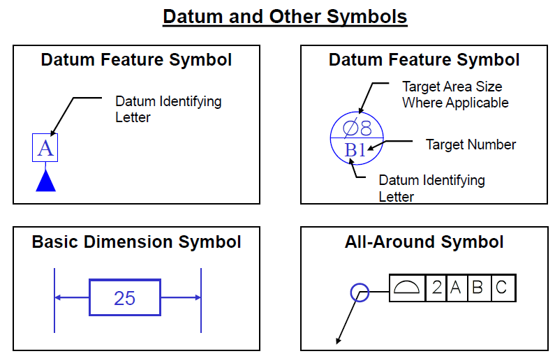 Datums and Related Symbols - DCS Training