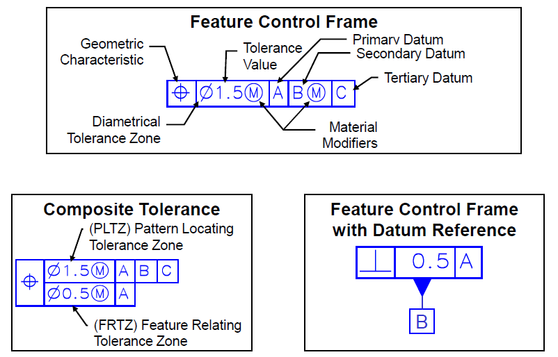 Feature Control Frames - GD&T with DCS