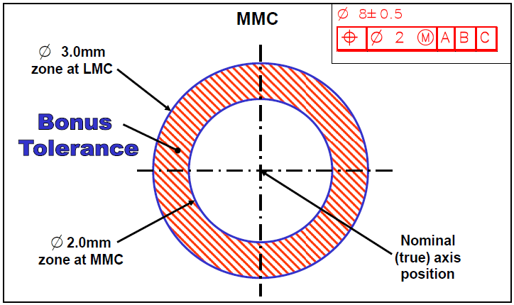 MMC vs LMC Bonus Tolerance - DCS Training