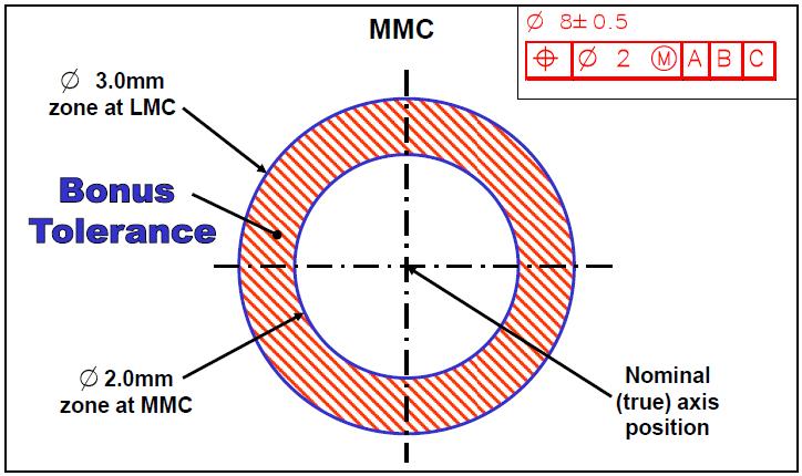 MMC vs LMC Bonus Tolerance Calculation - DCS Training