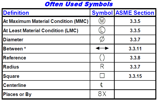 Often Used GD&T Symbols - DCS Training