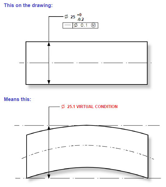 External Feature Example - Virtual Condition - DCS Training