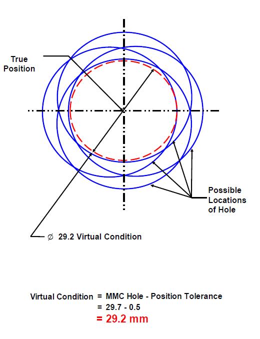 Virtual Condition - Possible Deviation - DCS Training