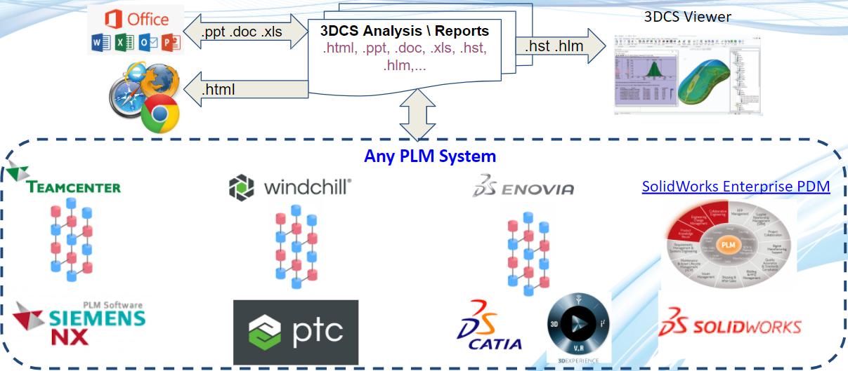 3DCS Viewer PLM Integrations