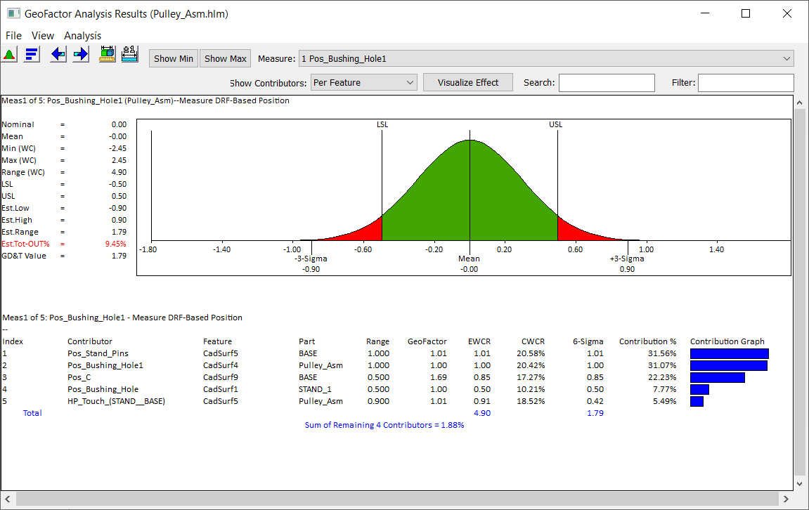 DVM Analysis Window