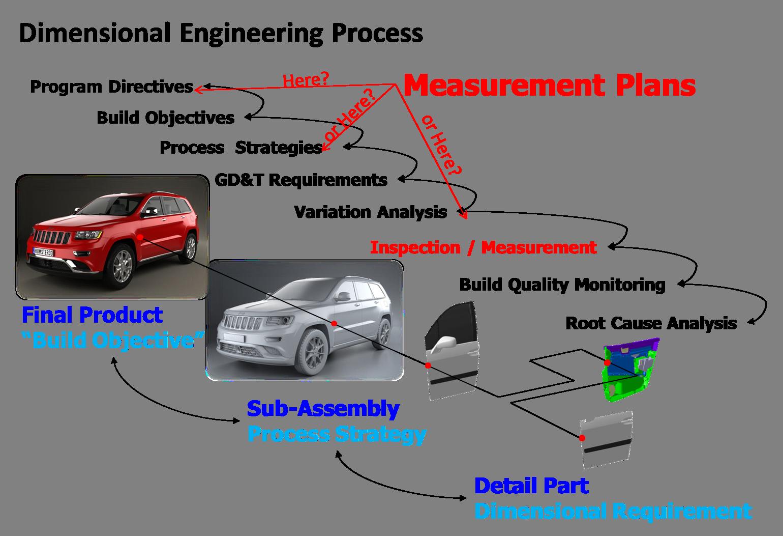 dimensional-engineering-process-measurement-plans