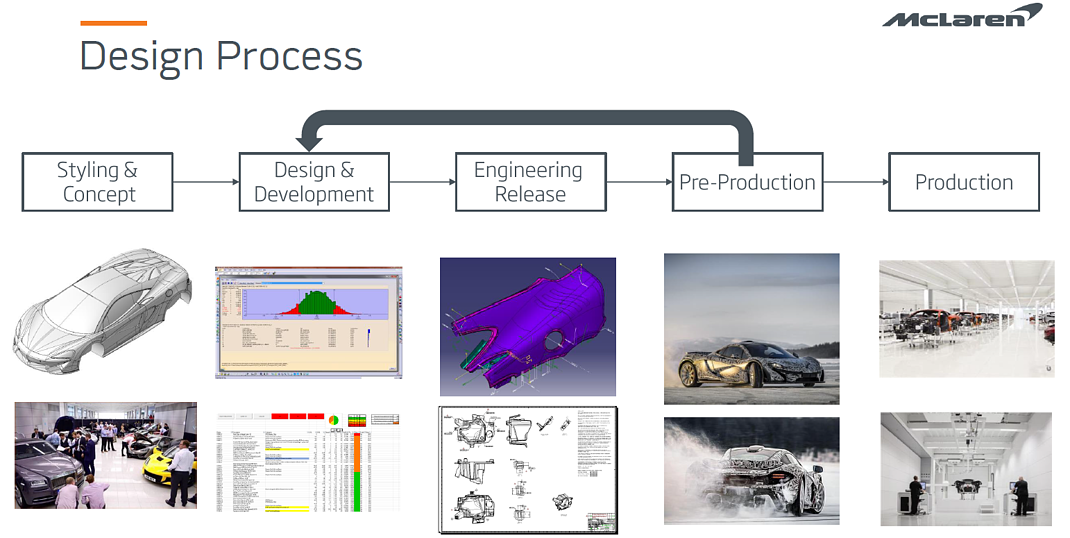 McLaren Product Life Cycle