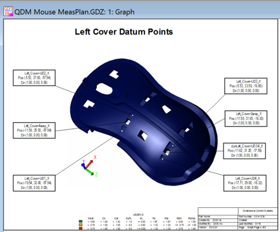 3DCS Mouse Measurement Plan