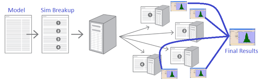 Distributed Computing Explained