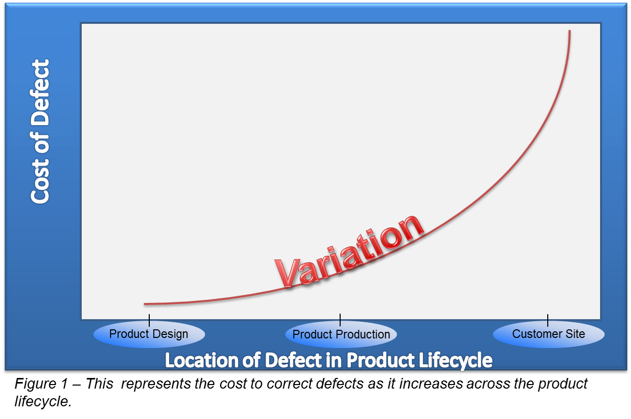 Cost of Quality in PLM