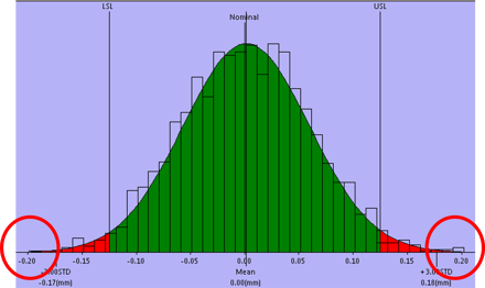 statistical-outlier-tolerance-analysis