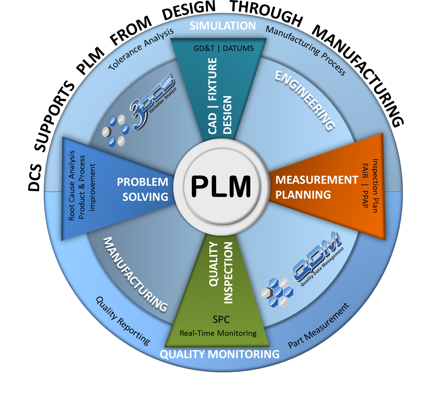 DCS Supports Dimensional Quality through PLM
