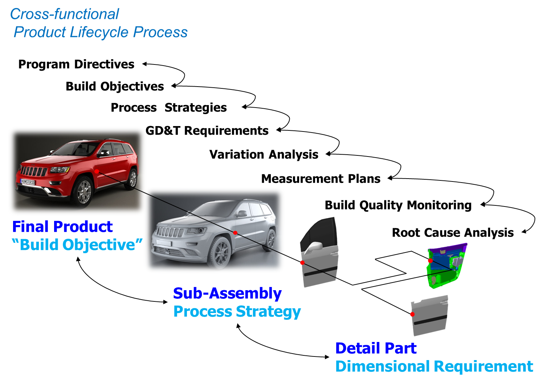 DCS Dimensional Engineering Process