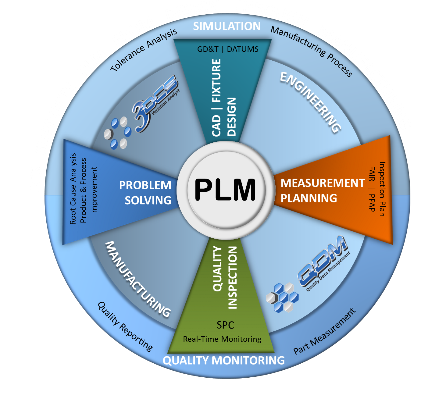 DCS Supports Product Lifecycle Management PLM