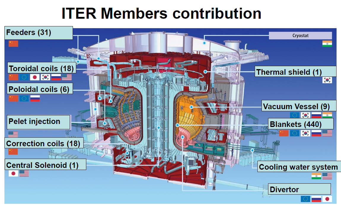 ITER-contributing-nations.png
