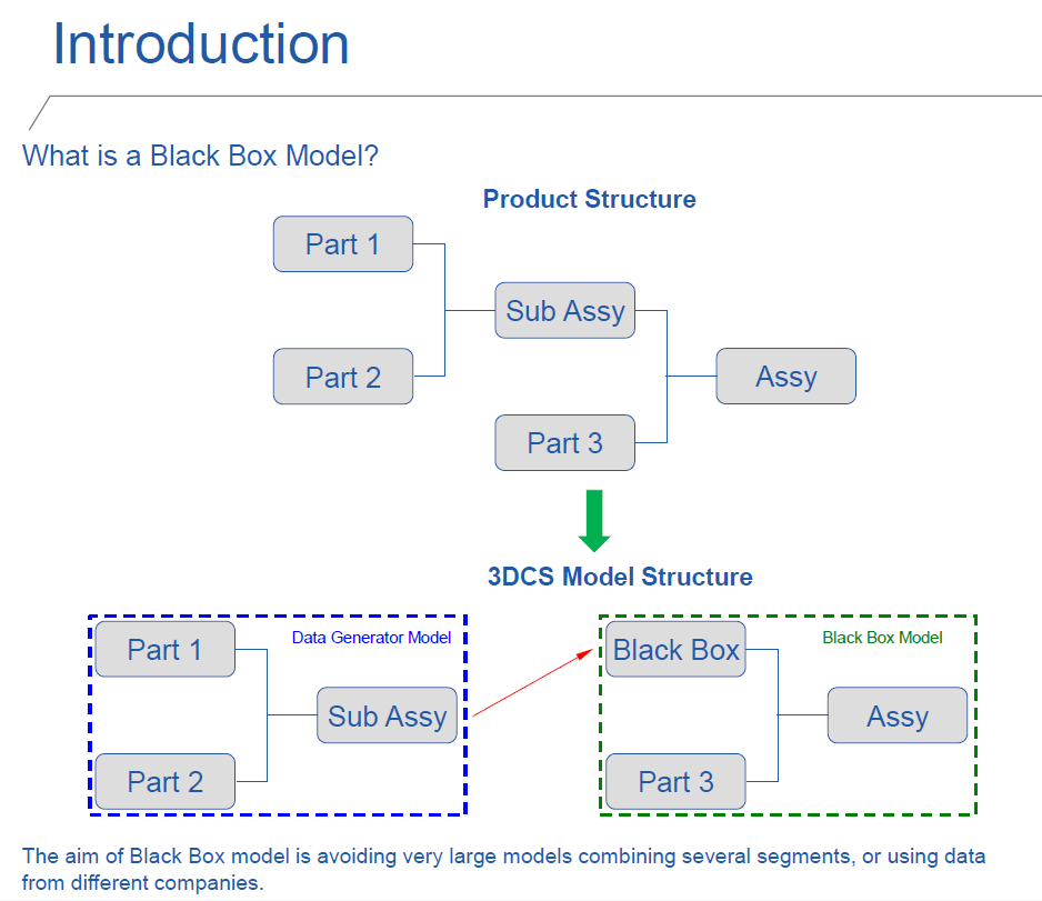 black-box-methodolofy-introduction-embraer