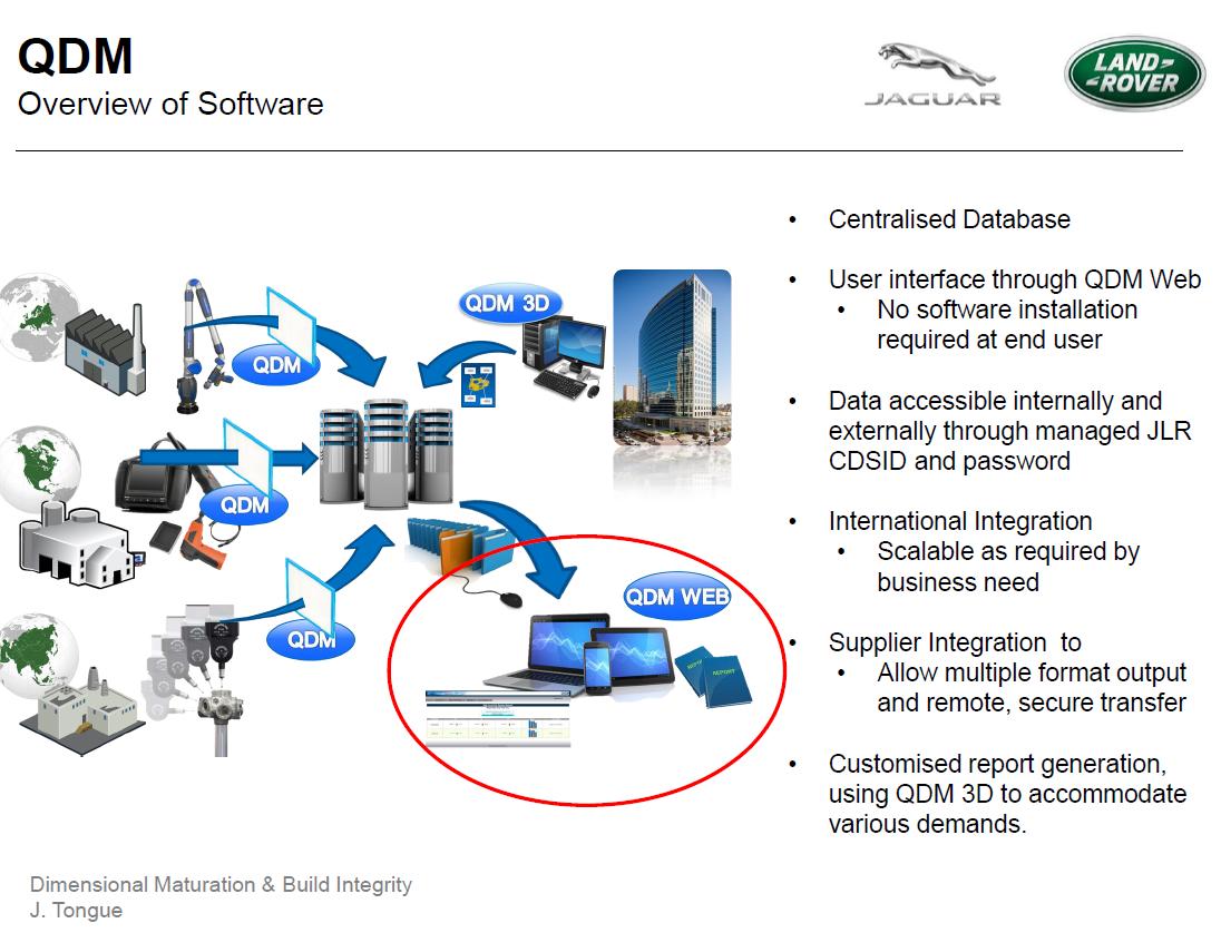 JLR QDM SPC System