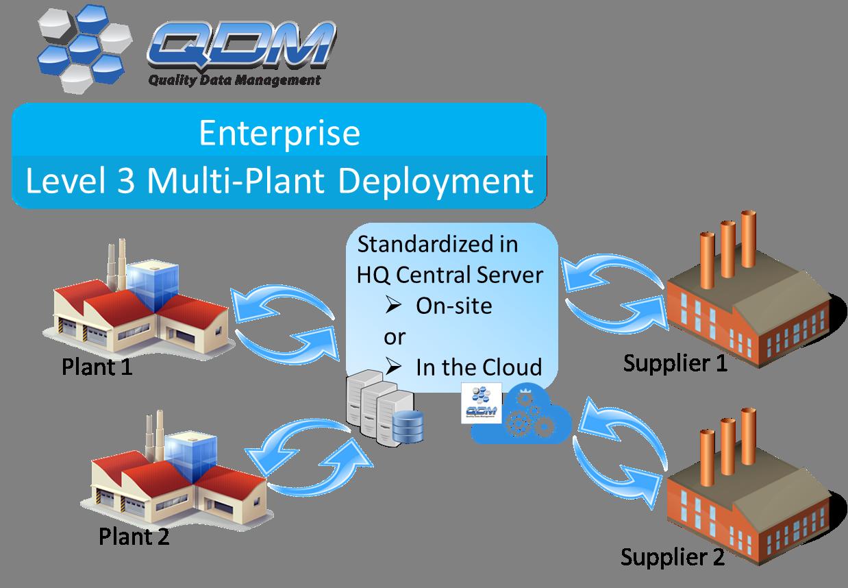 QDM System Deployment -- Multi-Plant