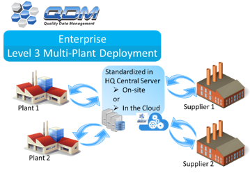 qdm-system-enterprise-level-deployment.png