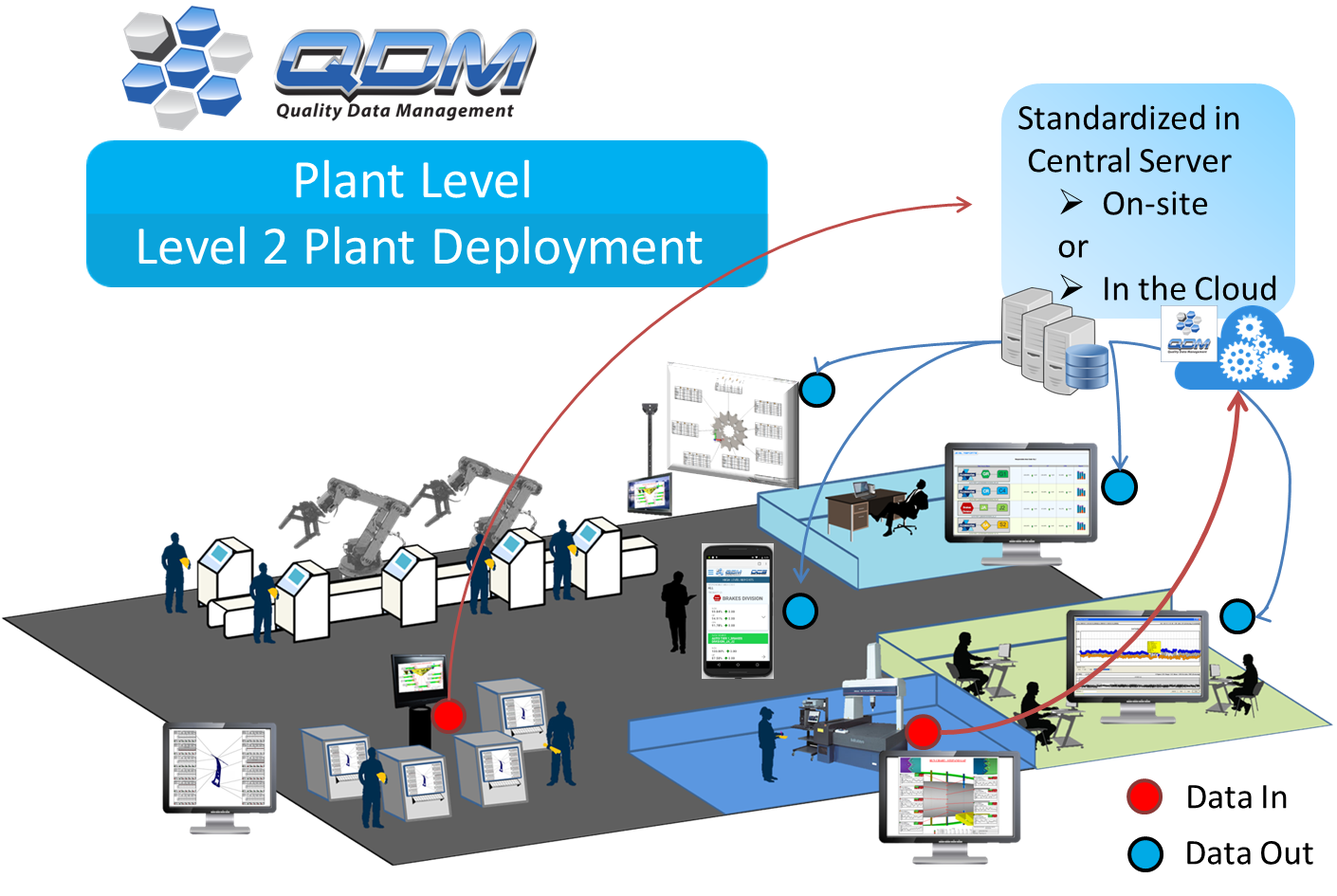 qdm-system-plant-level-deployment-data-flow