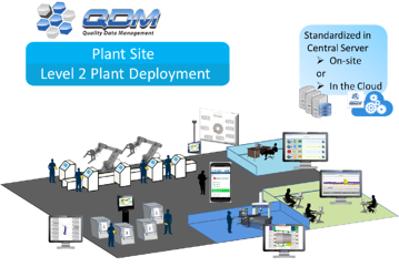 qdm-system-plant-level-deployment.png