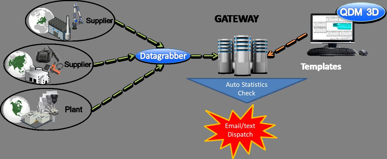 automated-alerts-qdm-system