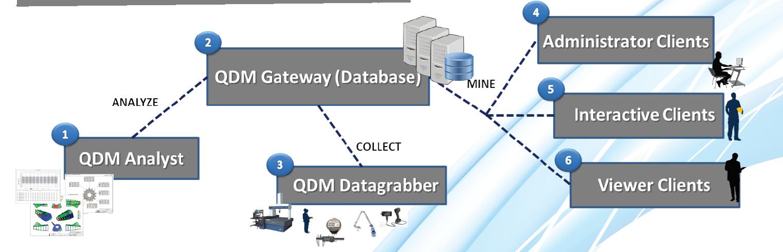 qdm-system-basic-setup.png