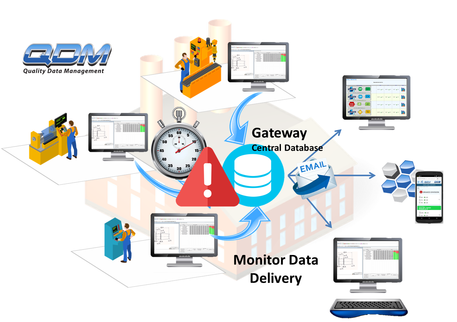 monitor-timely-data-deliver-qdm-web