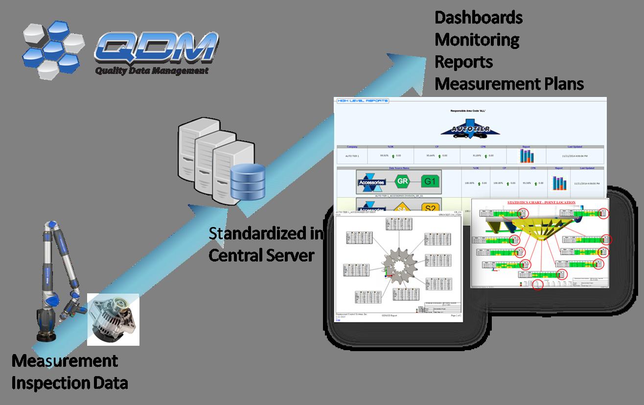 https://www.3dcs.com/hs-fs/hubfs/images/Website_Refresh_2016/QDM/qdm-SYSTEM-BASIC-LAYOUT-qdm-logo.png?width=1974&height=1241&name=qdm-SYSTEM-BASIC-LAYOUT-qdm-logo.png