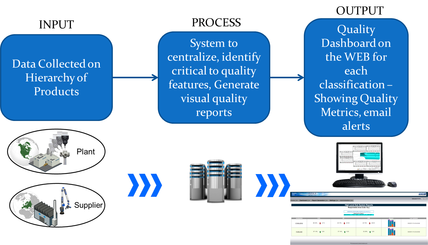 qdm-data-to-dashboard-spc-reporting