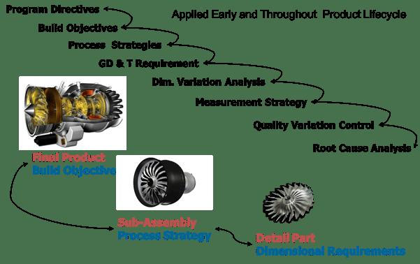 Dimensional Engineering Closed Loop Process