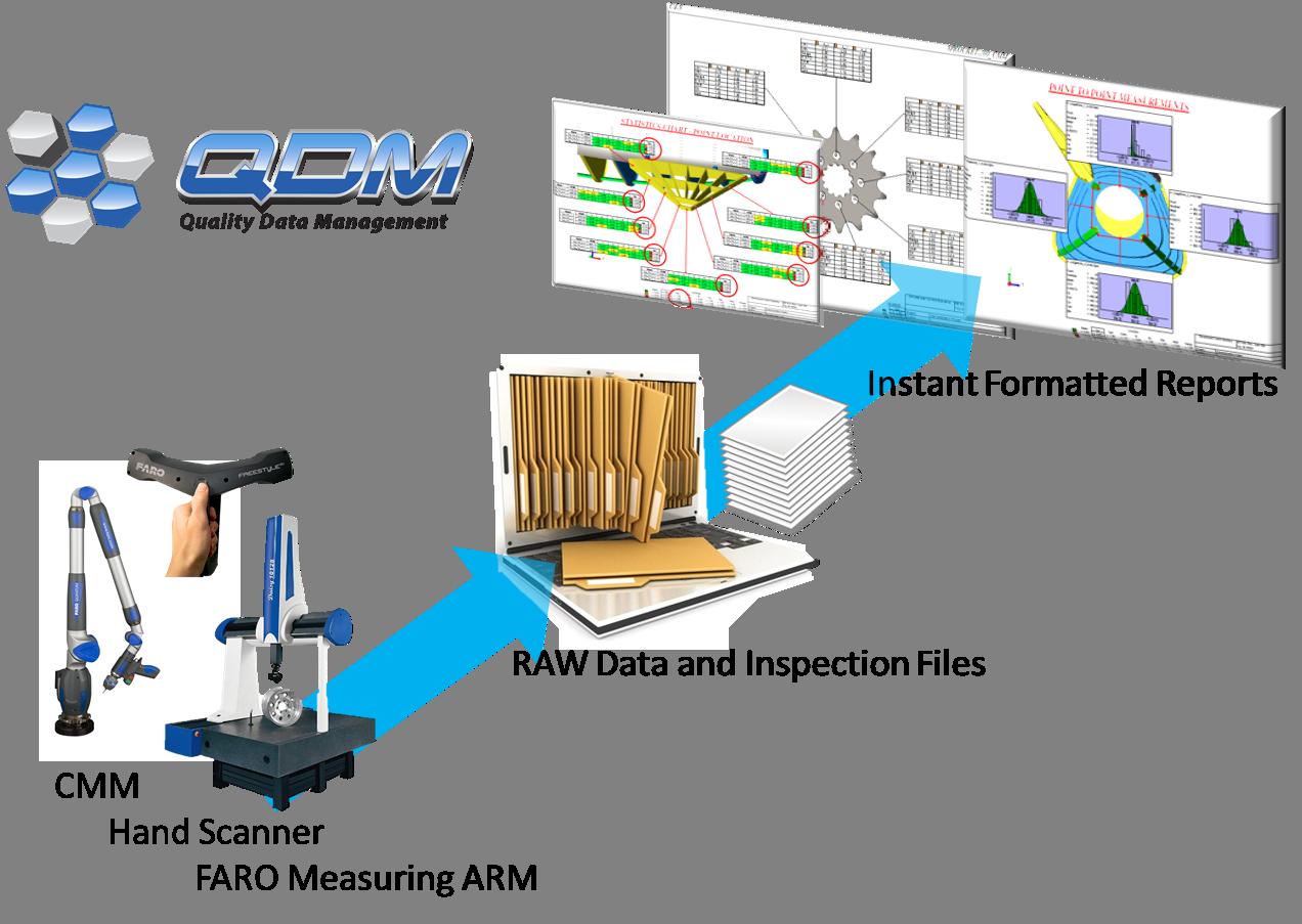 QDM Quality System
