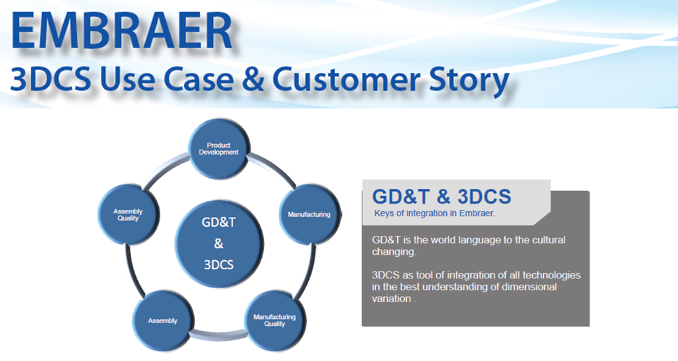 See Embraer's use of GD&T and 3DCS