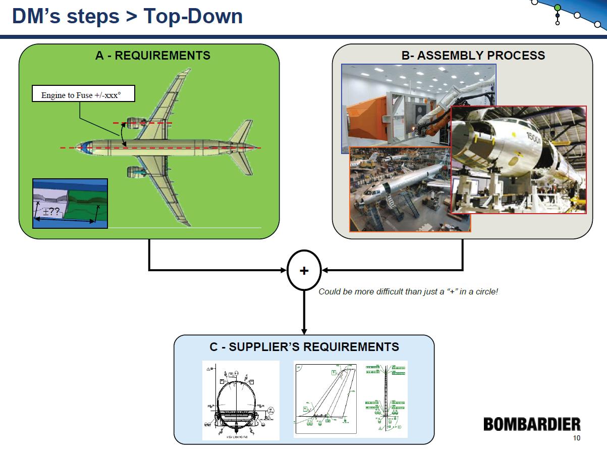 Bombardier Dimensional Management