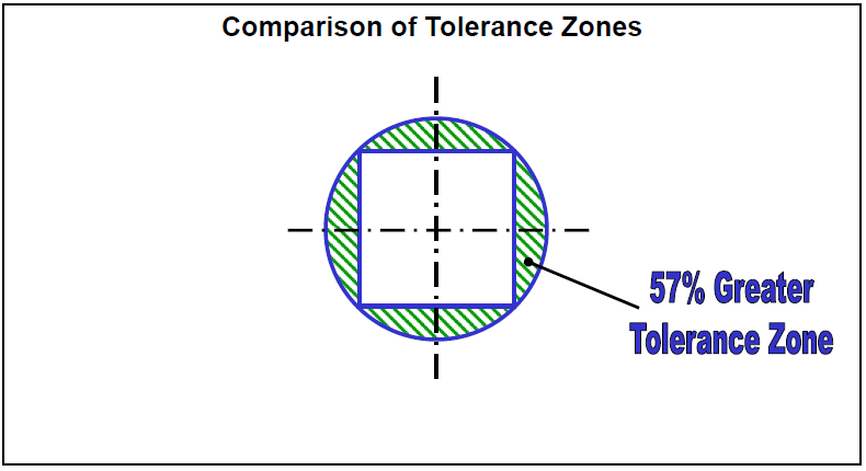 Dimensions versus GD&T Callout Tolerance Zone