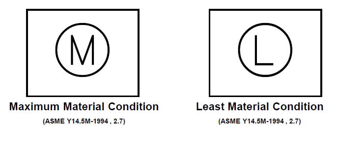 Maximum and Minimum Material Conditions