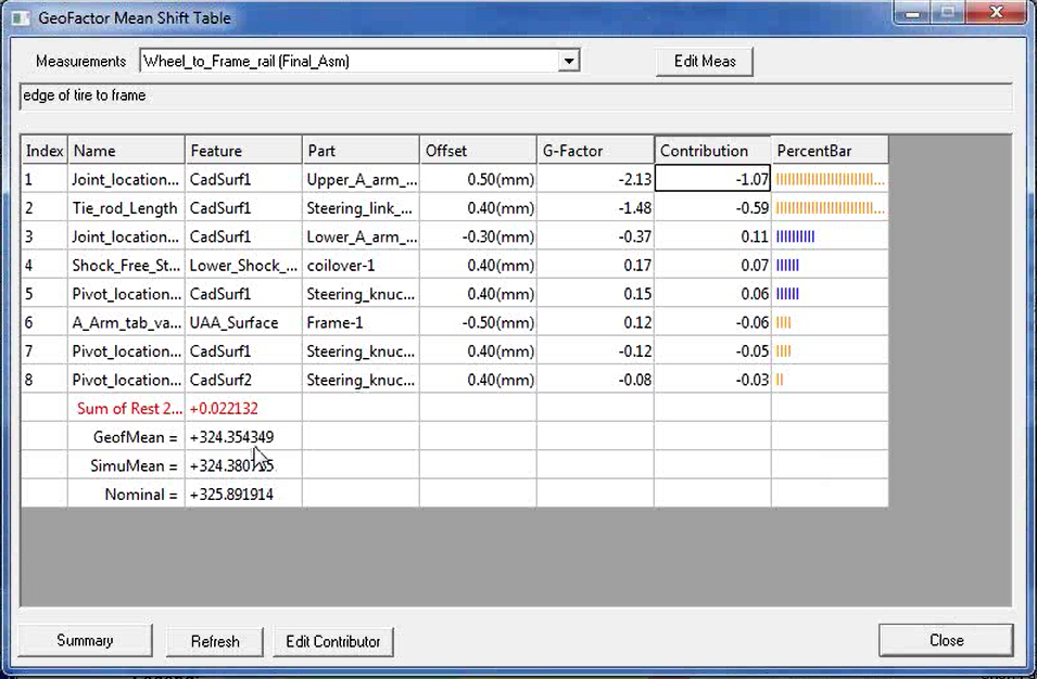 AAO - Geofactor Mean Shift Table