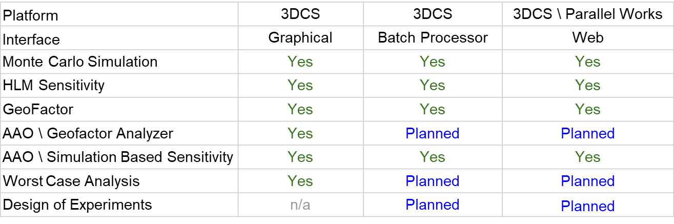 Distributed Computing Supports 3DCS Processes