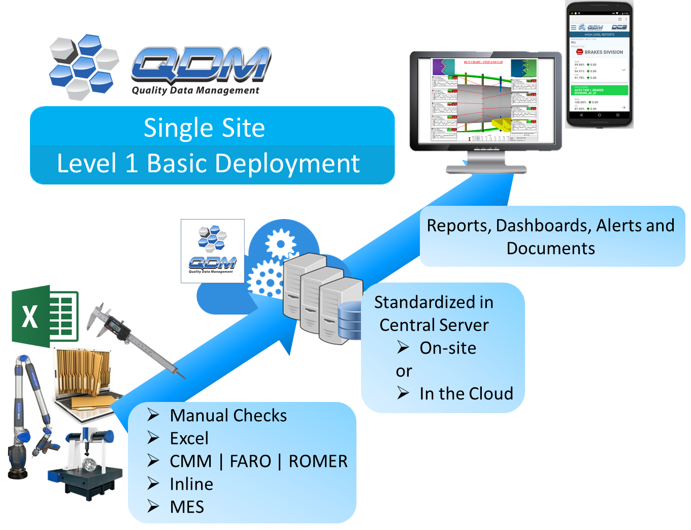 qdm-system-basic-deployment.png