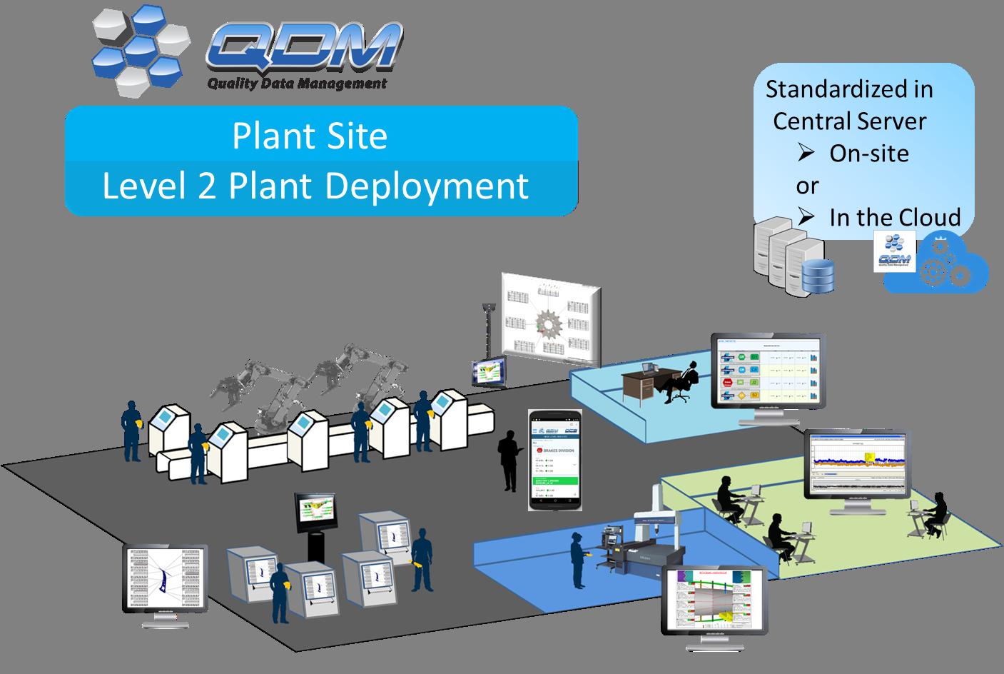 QDM Plant Level System