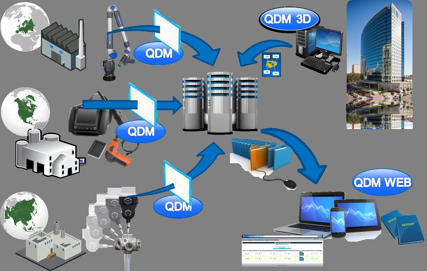 A Supplier QDM System Setup