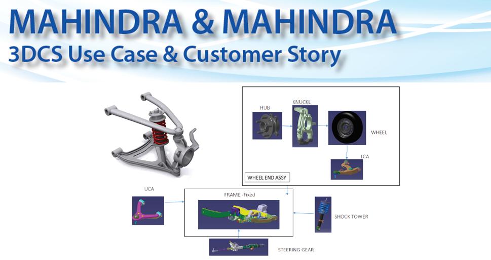 See a Mahindra & Mahindra Case Study